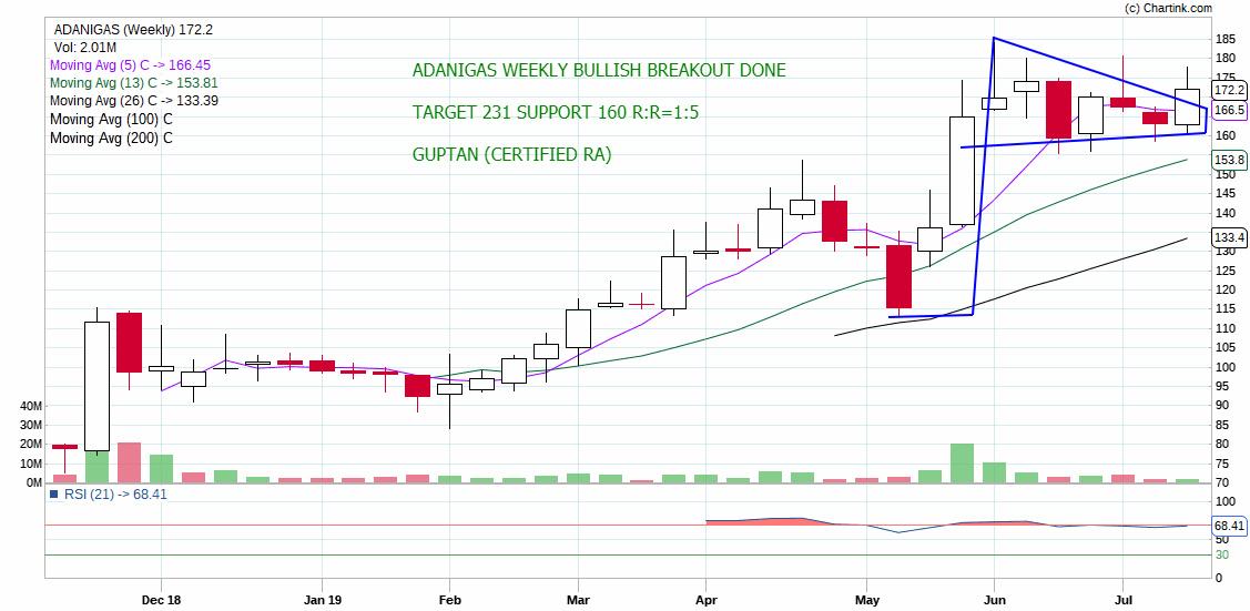 ADANIGAS - chart - 270994