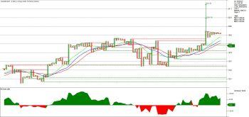 ASIANPAINT - chart - 1287361