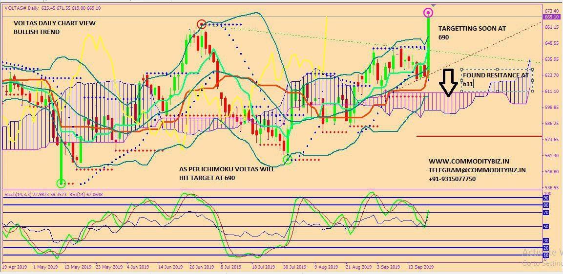VOLTAS - chart - 369267