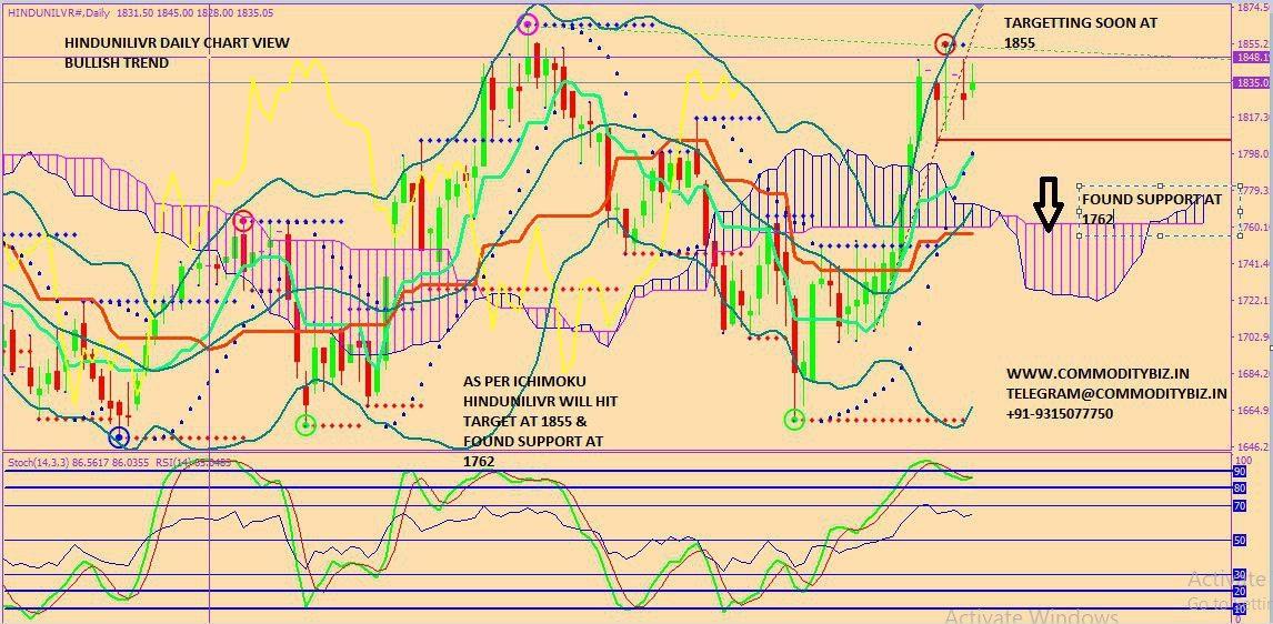 HINDUNILVR - chart - 316807