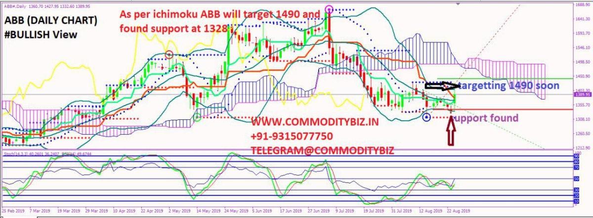 ABB - chart - 327767
