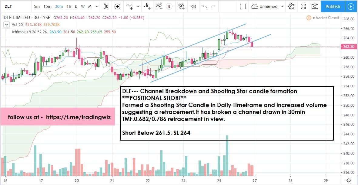 DLF - chart - 557326