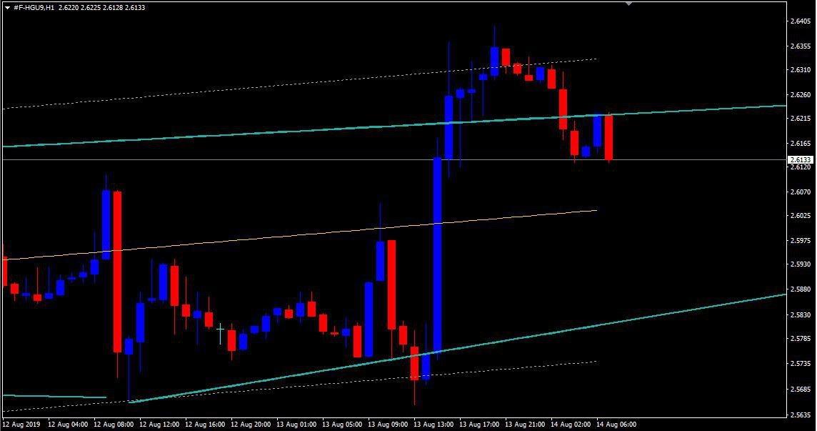 MCX:COPPER - chart - 312794