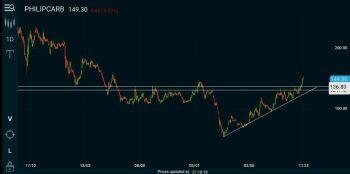 PHILIPCARB - chart - 1527763