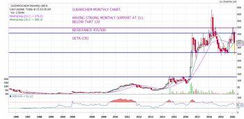 SUDARSCHEM - chart - 662637