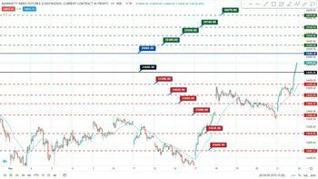 IDX:NIFTY BANK - chart - 3172083