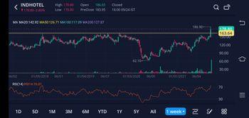 Investing University - chart - 4863273