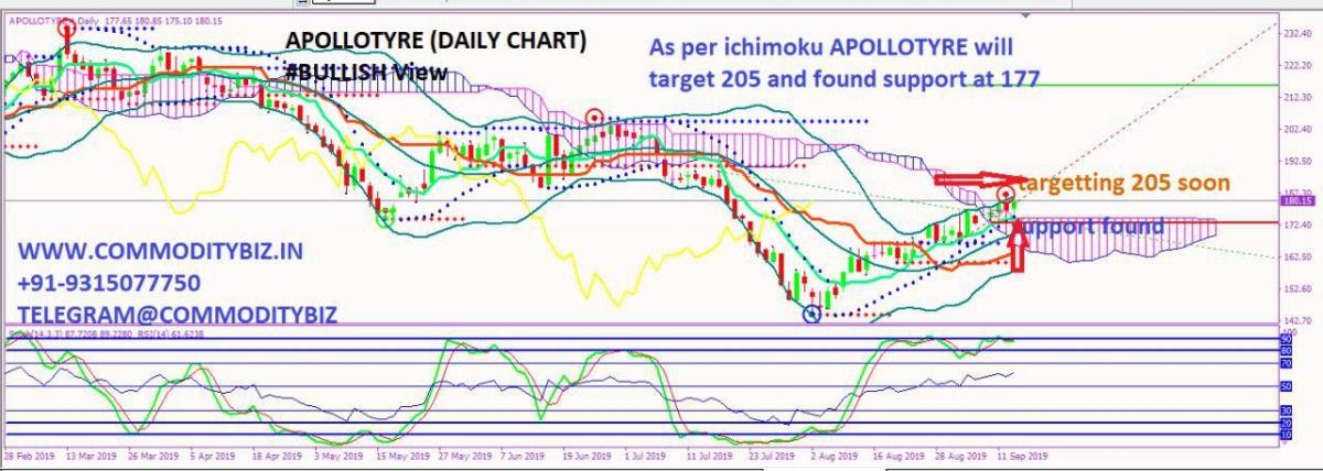 APOLLOTYRE - chart - 357783