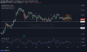 VEDL - chart - 3497617