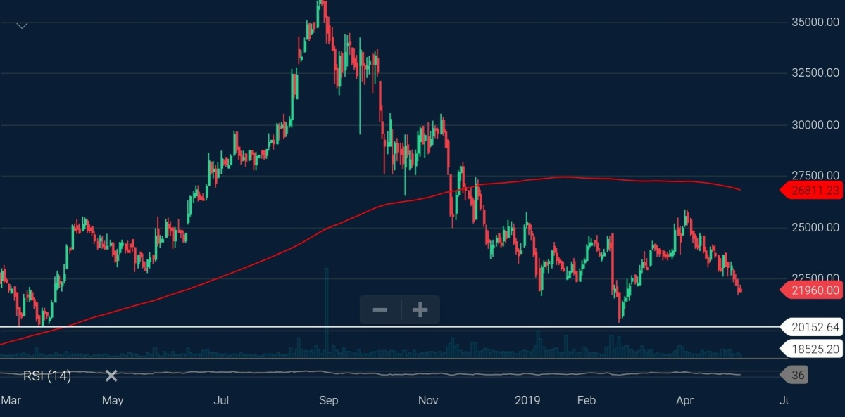 PAGEIND - chart - 167773