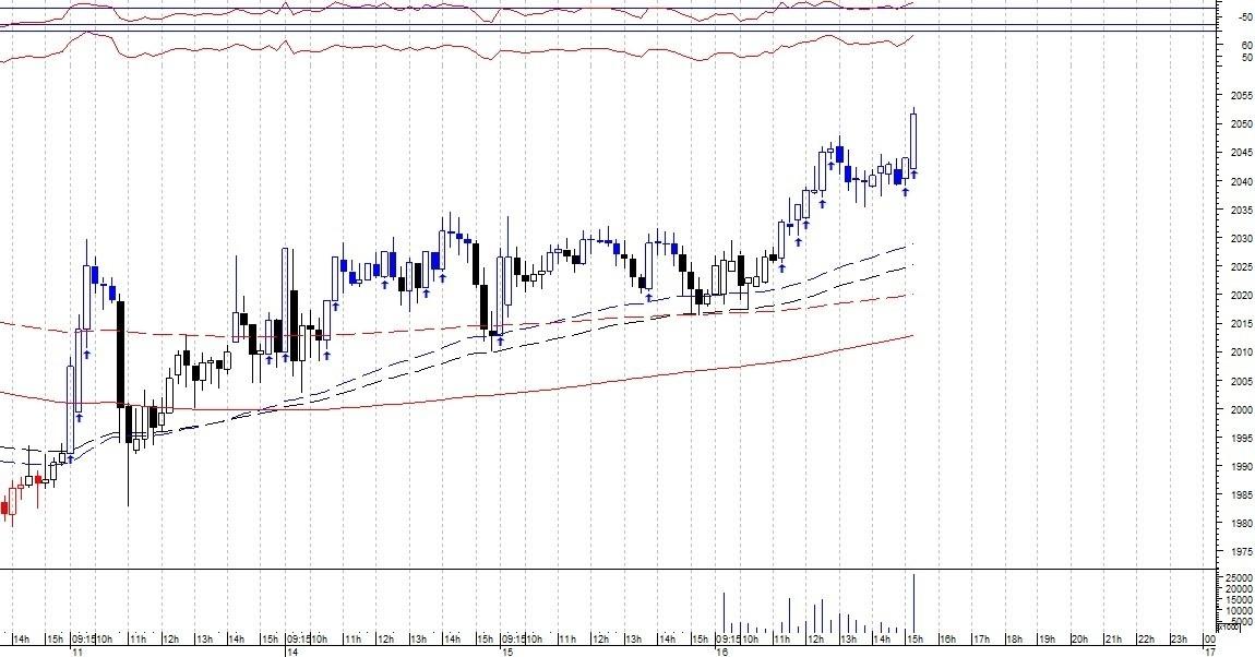HDFC - chart - 401287