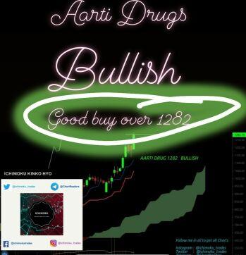 AARTIDRUGS - chart - 957540