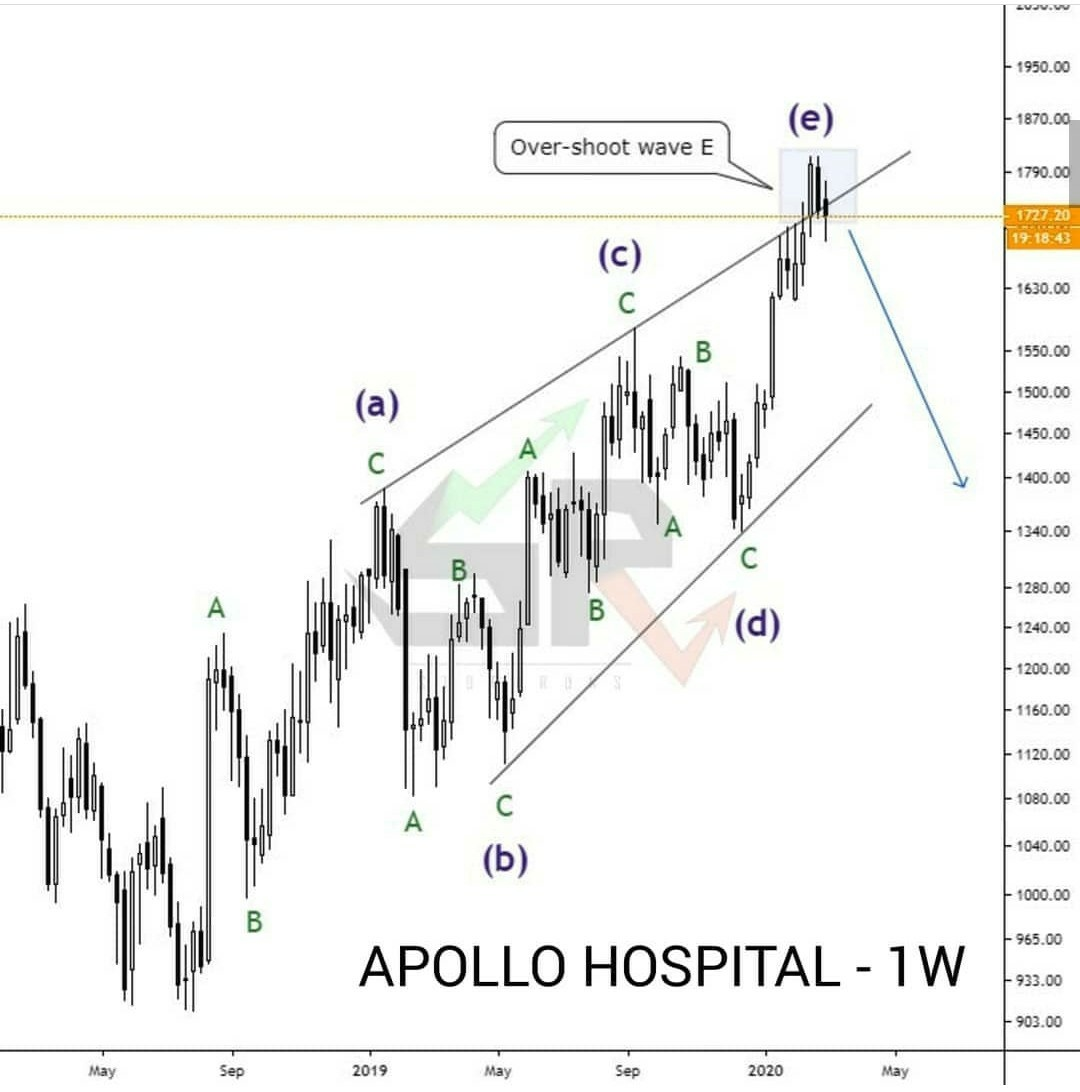 APOLLOHOSP - chart - 648148