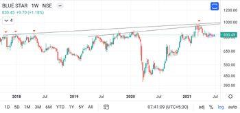BLUESTARCO - chart - 3742977