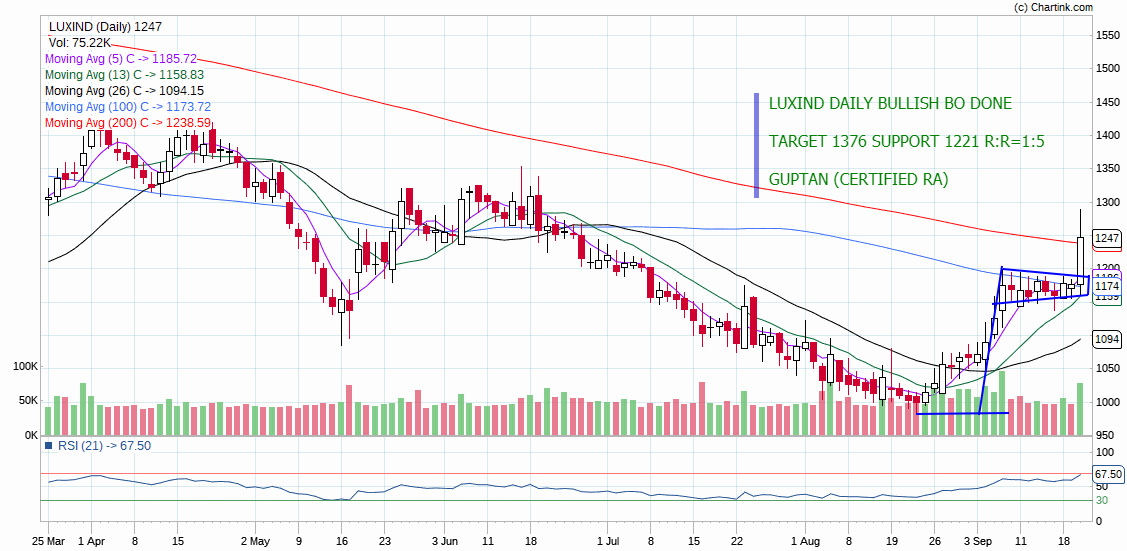 LUXIND - chart - 369950