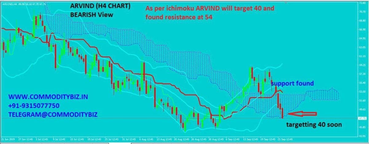 ARVIND - chart - 385118
