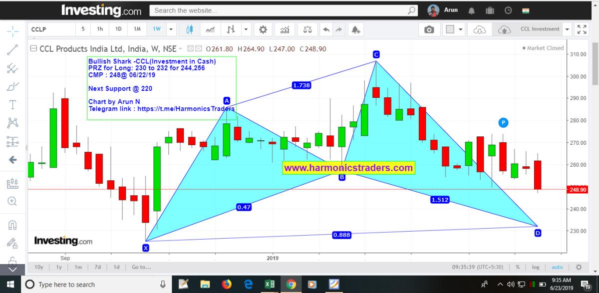 CCL - chart - 235608