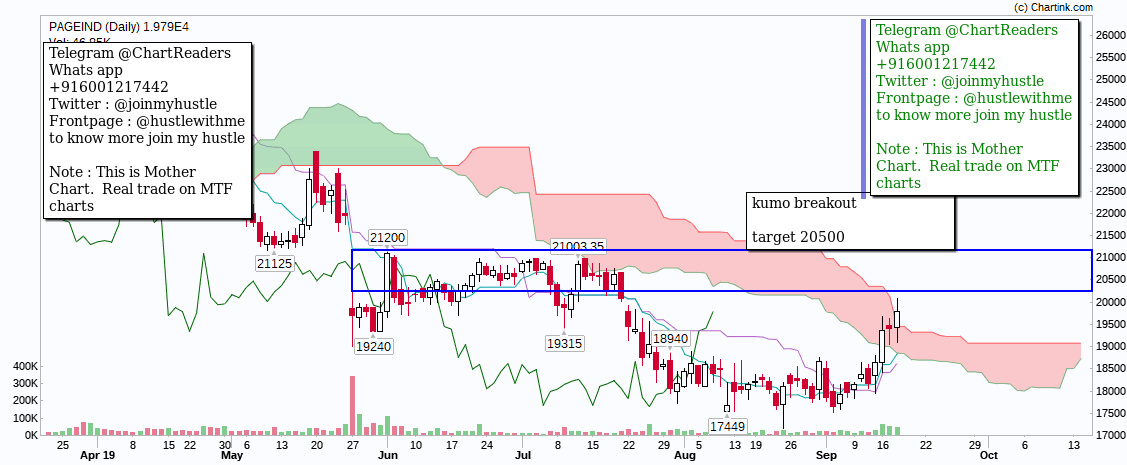 PAGEIND - chart - 365616