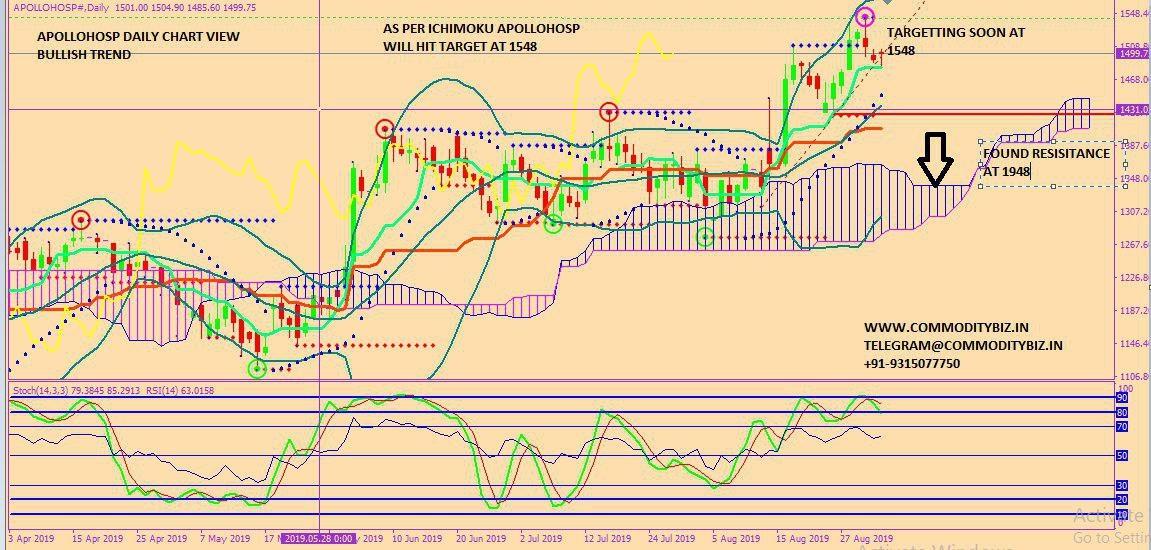 APOLLOHOSP - chart - 342164
