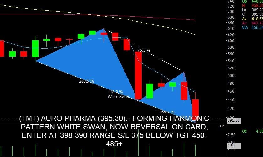 AUROPHARMA - chart - 439488