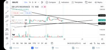 SBILIFE - chart - 5355175