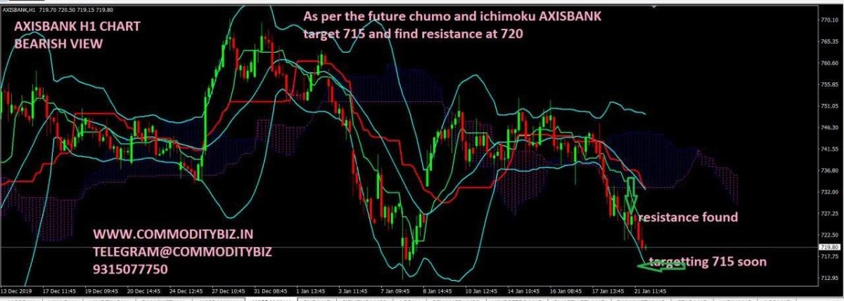AXISBANK - chart - 546760