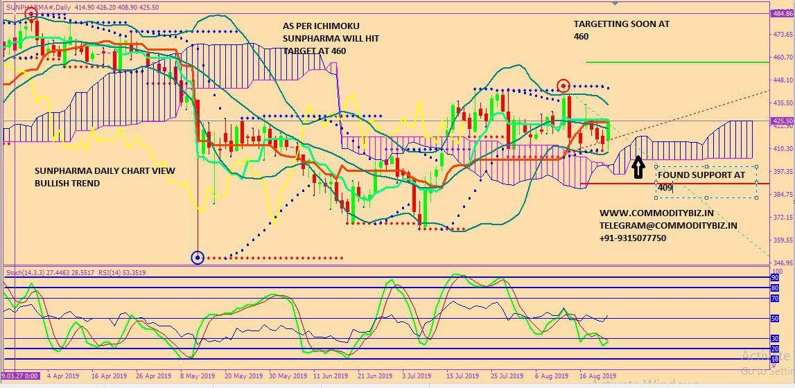 SUNPHARMA - chart - 324787