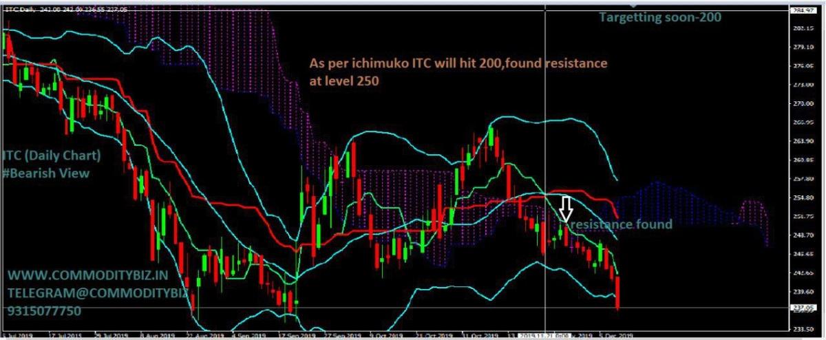 ITC - chart - 475600