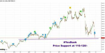 YESBANK - chart - 181575