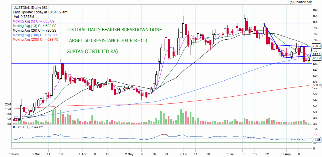 JUSTDIAL - chart - 314425