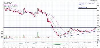 ITDC - chart - 871640