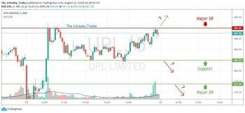 UPL - chart - 1149287