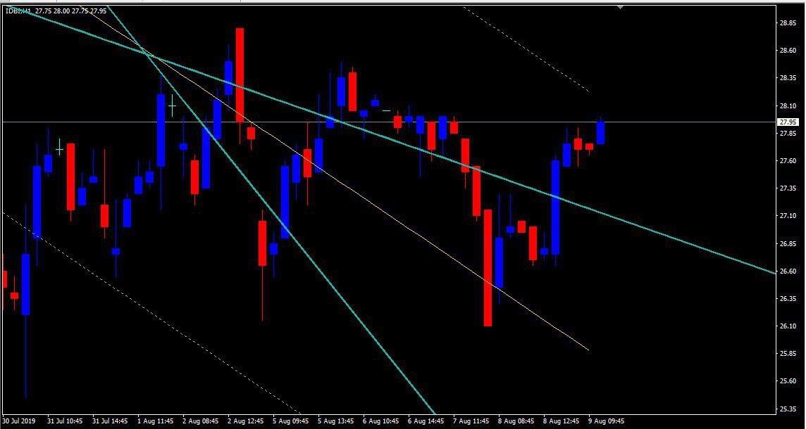 IDBI - chart - 346709
