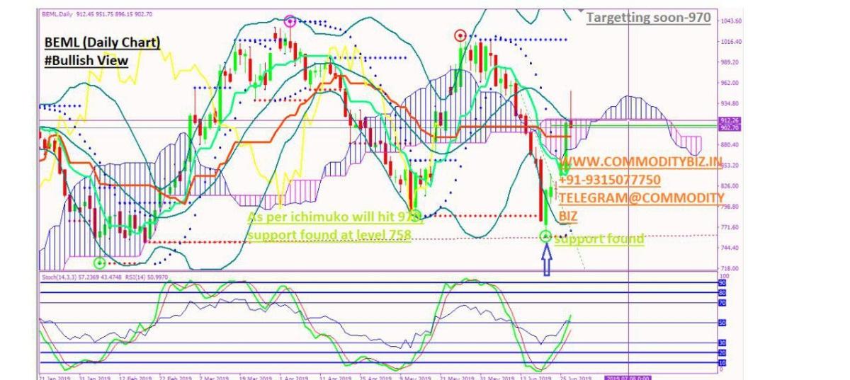 BEML - chart - 258797