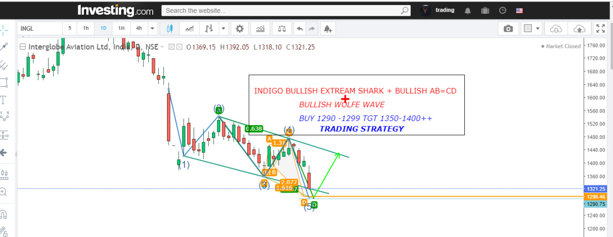 INDIGO - chart - 469922
