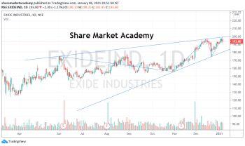 EXIDEIND - chart - 1892253