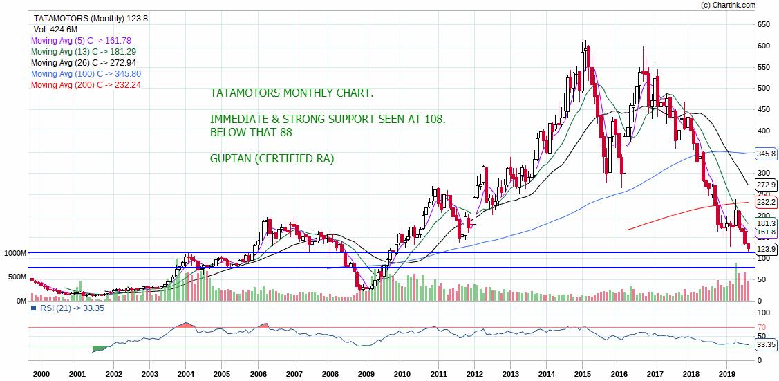 TATAMOTORS - chart - 319241