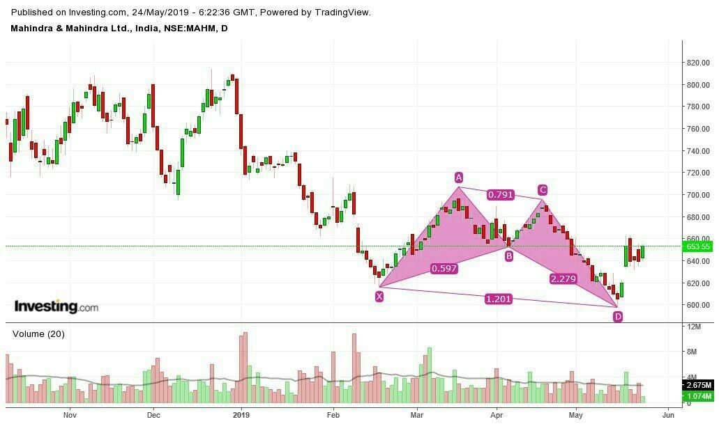 @abhishek-HkWTWP4YV's activity - chart - 192814