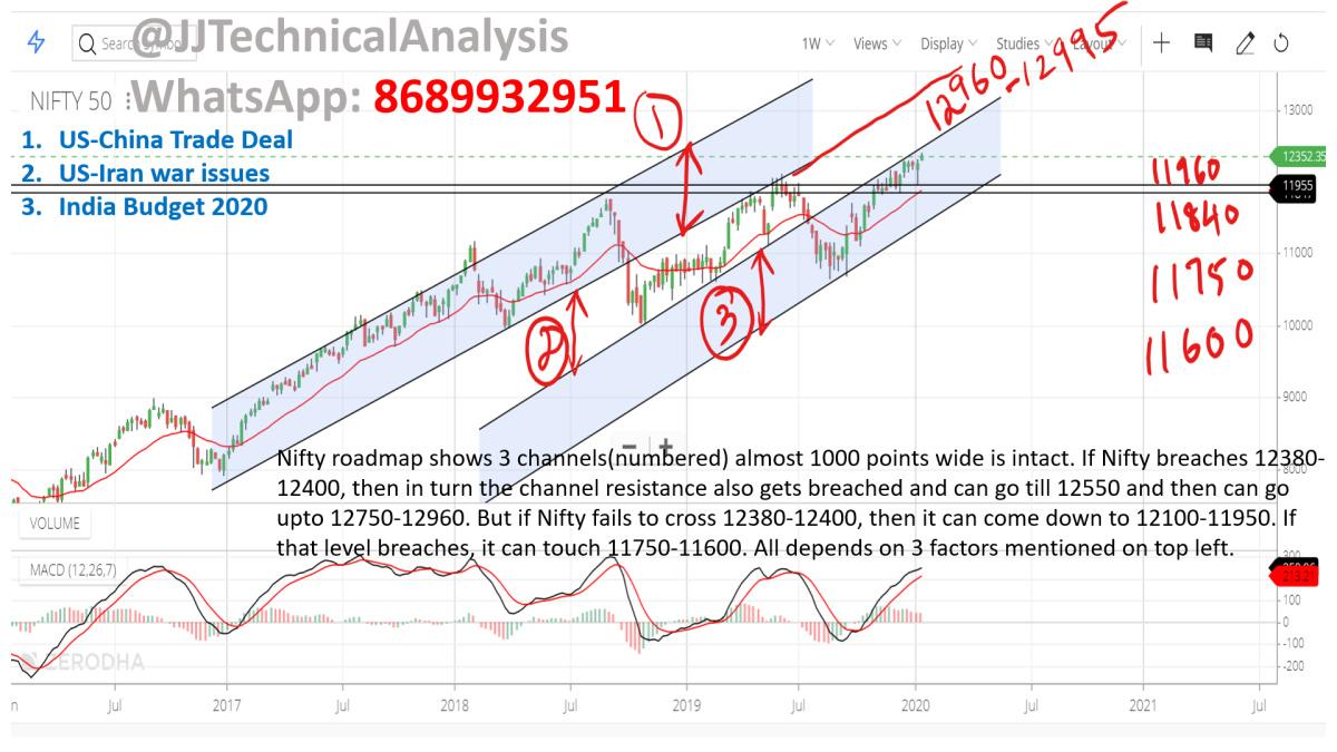 Macro Economy - chart - 541908