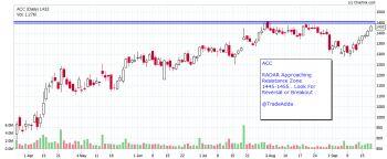 ACC - chart - 1339050