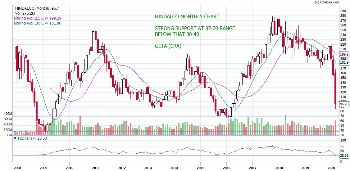 HINDALCO - chart - 695608