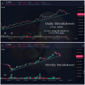 TCS - chart - 2291274