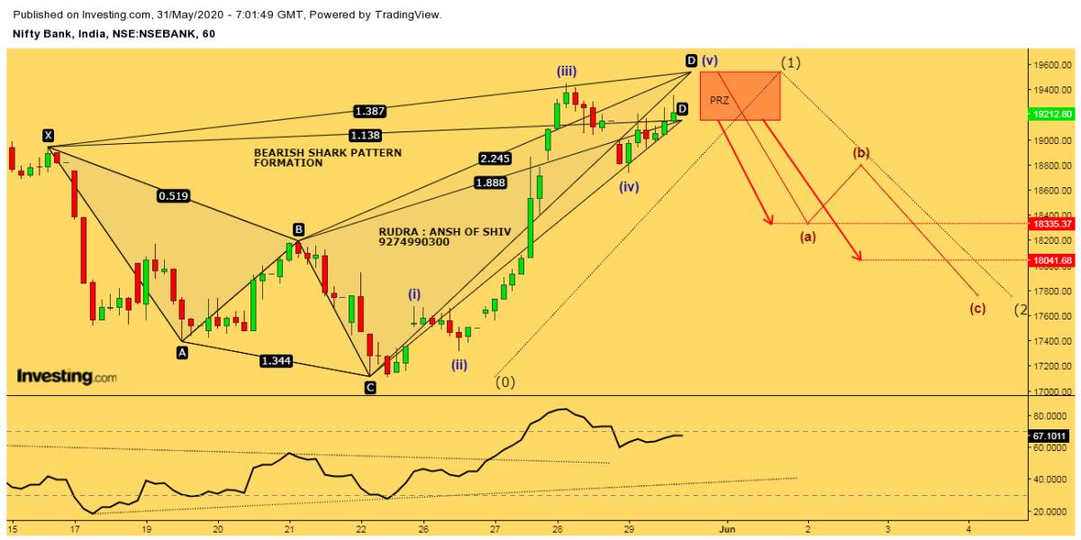 IDX:NIFTY BANK - chart - 845118