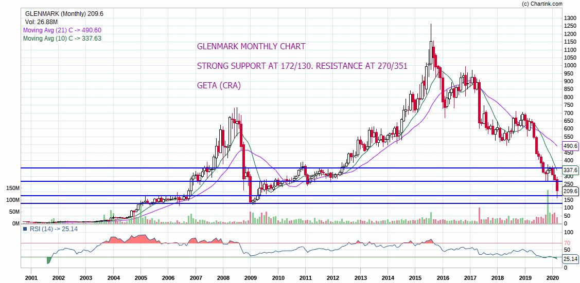 GLENMARK - chart - 660507