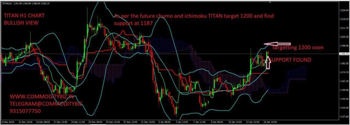 TITAN - chart - 538382