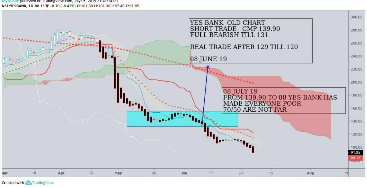 YESBANK - chart - 257416