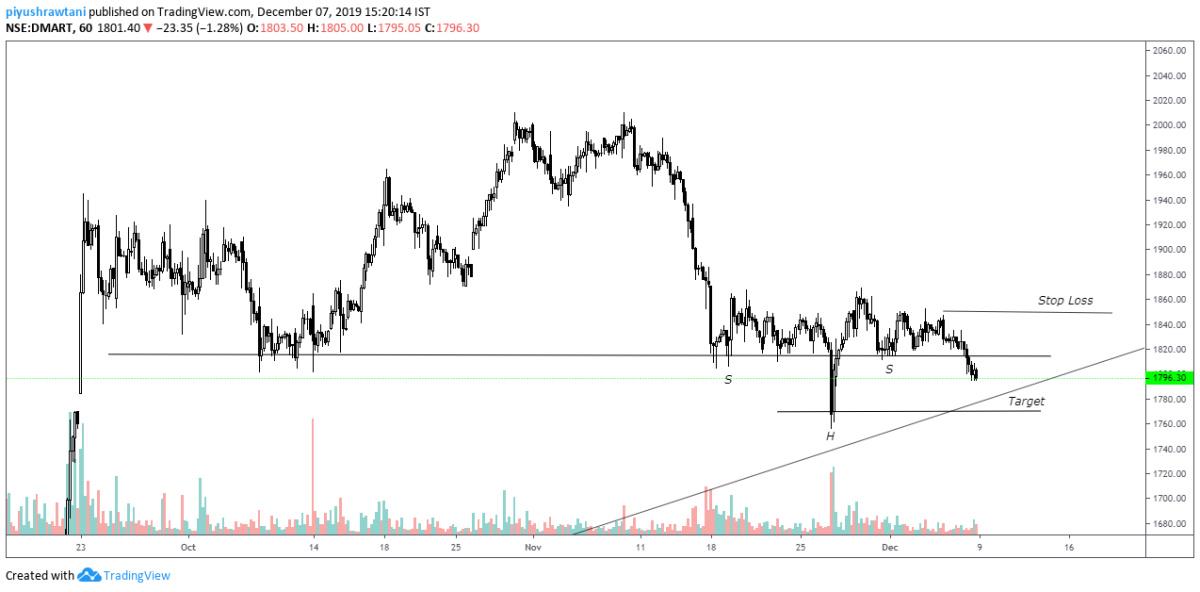 DMART - chart - 472108
