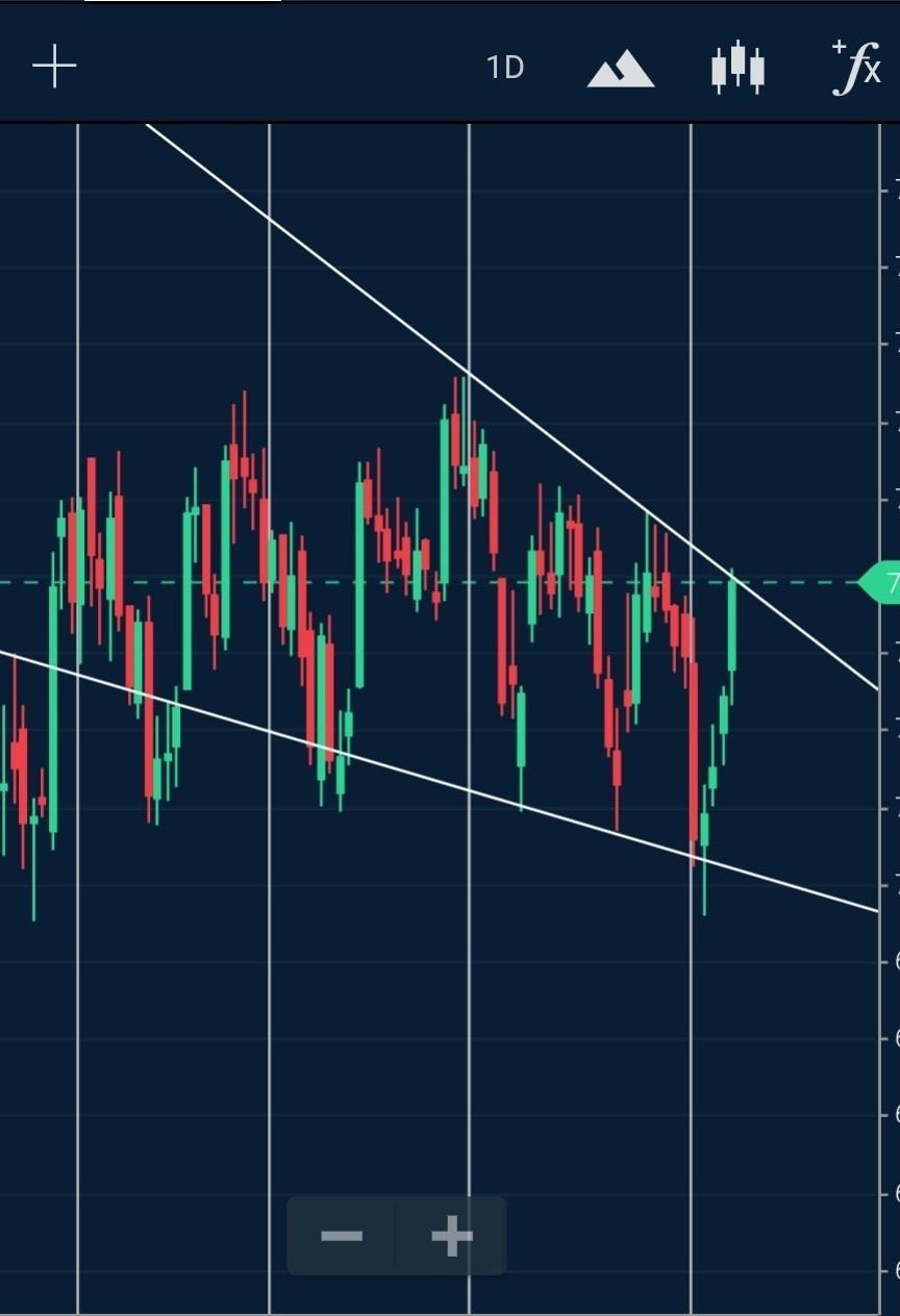 AXISBANK - chart - 585228
