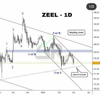 ZEEL - chart - 648153