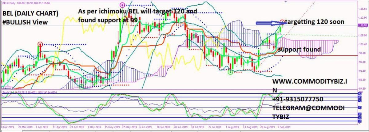 BEL - chart - 349707